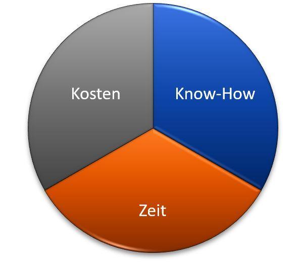 Verteilung Kosten CE-Prozess