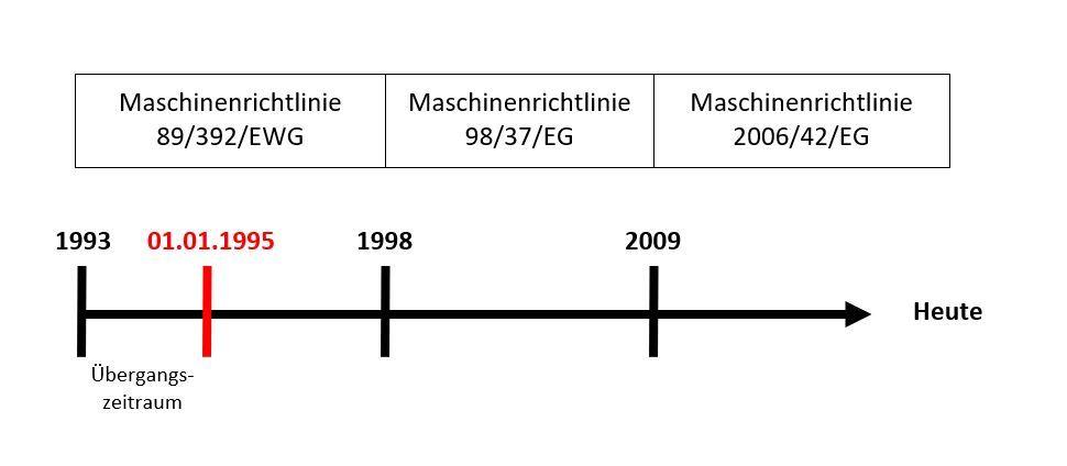 Maschinenrichtlinie ist Pflicht seit