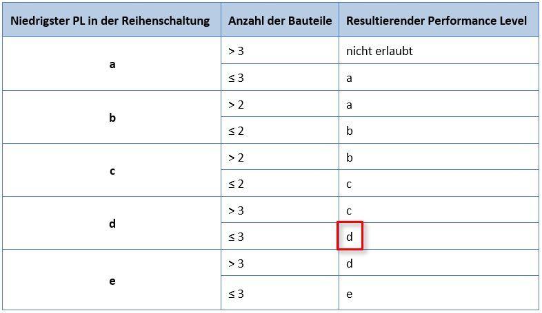 Vereinfachte Tabelle PL Nachweis nach DIN EN ISO 13849-1