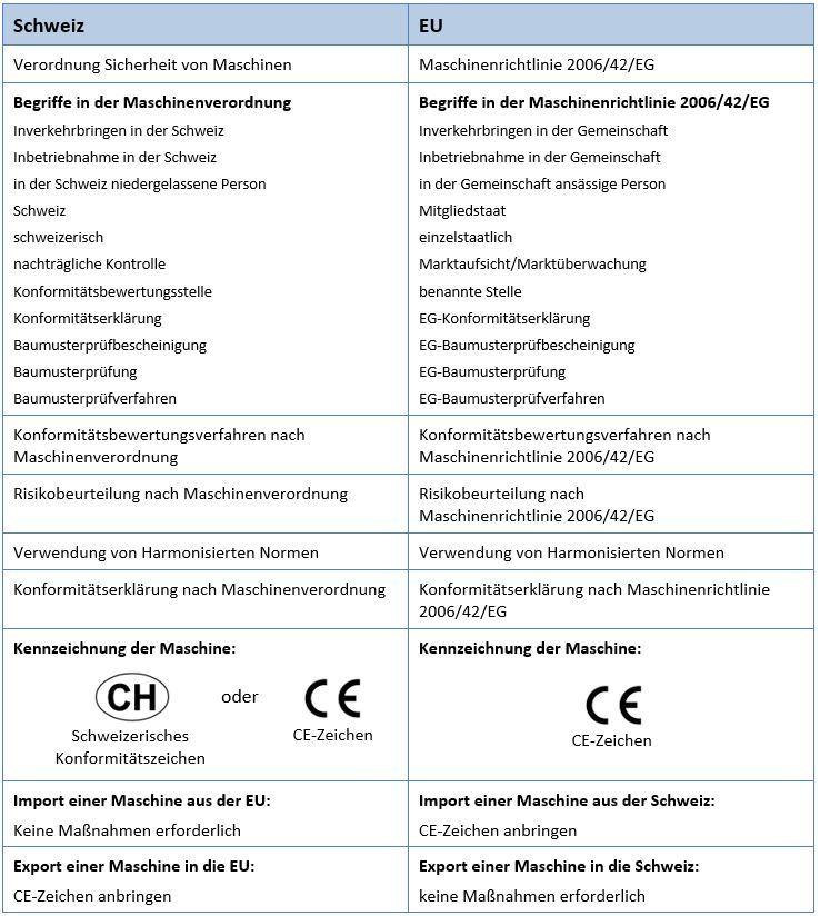 Unterschied Maschinenverordnung Schweiz mit Maschinenrichtlinie