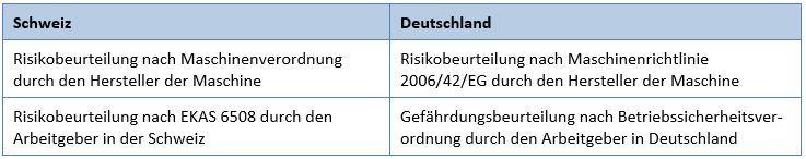 Unterschied Risikobeurteilung Schweiz Gefährdungsbeurteilung